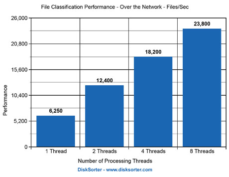File Classification Performance Results Over Network