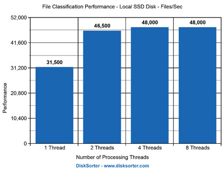 File Classification Performance Results SSD Disks